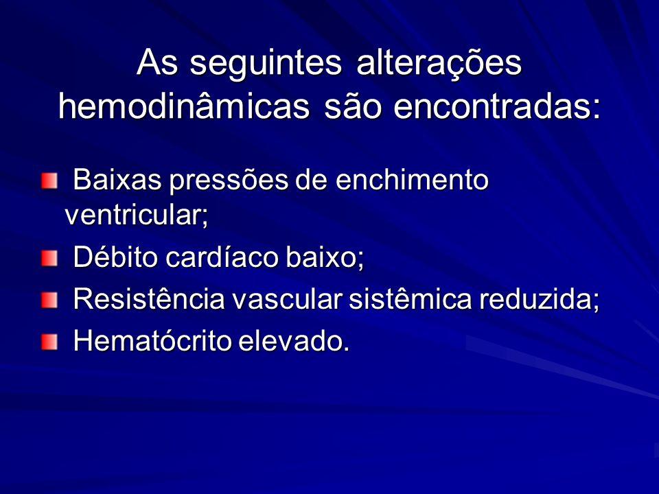 As seguintes alterações hemodinâmicas são encontradas: Baixas pressões de enchimento ventricular; Baixas pressões de enchimento ventricular; Débito ca