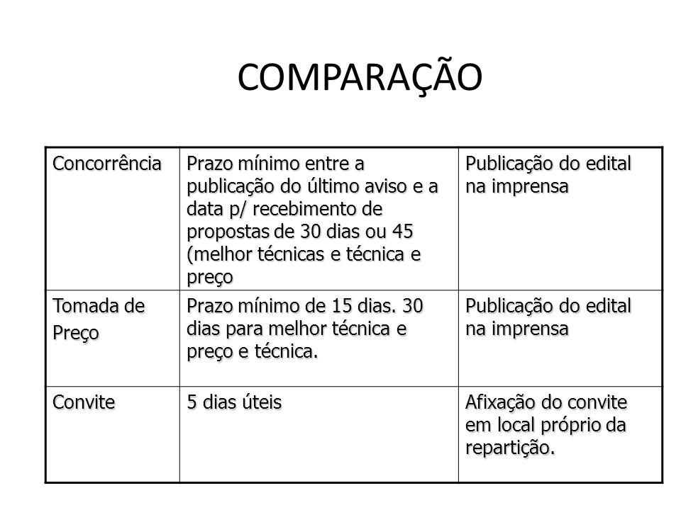 COMPARAÇÃO Concorrência Relações jurídicas de maior vulto econômico. Quaisquer interessados que preencham os requisitos estabelecidos no edital. Tomad