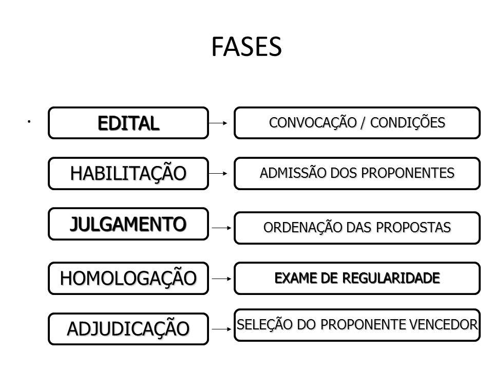 FASE OBJETIVA (PROPOSTAS) Propostas: -Feita a abertura, verifica-se a conformidade com o edital. -Desclassificação (rejeição in limine) -Julgamento (c