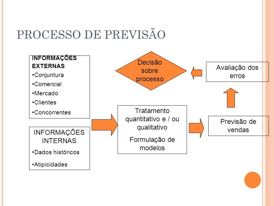 PROCESSO DE PREVISÃO INFORMAÇÕES EXTERNAS Conjuntura Comercial Mercado Clientes Concorrentes Tratamento quantitativo e / ou qualitativo Formulação de