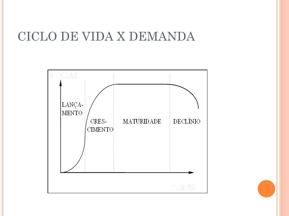 CICLO DE VIDA X DEMANDA