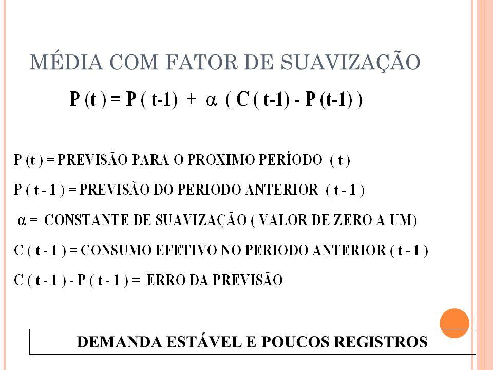 MÉDIA COM FATOR DE SUAVIZAÇÃO DEMANDA ESTÁVEL E POUCOS REGISTROS