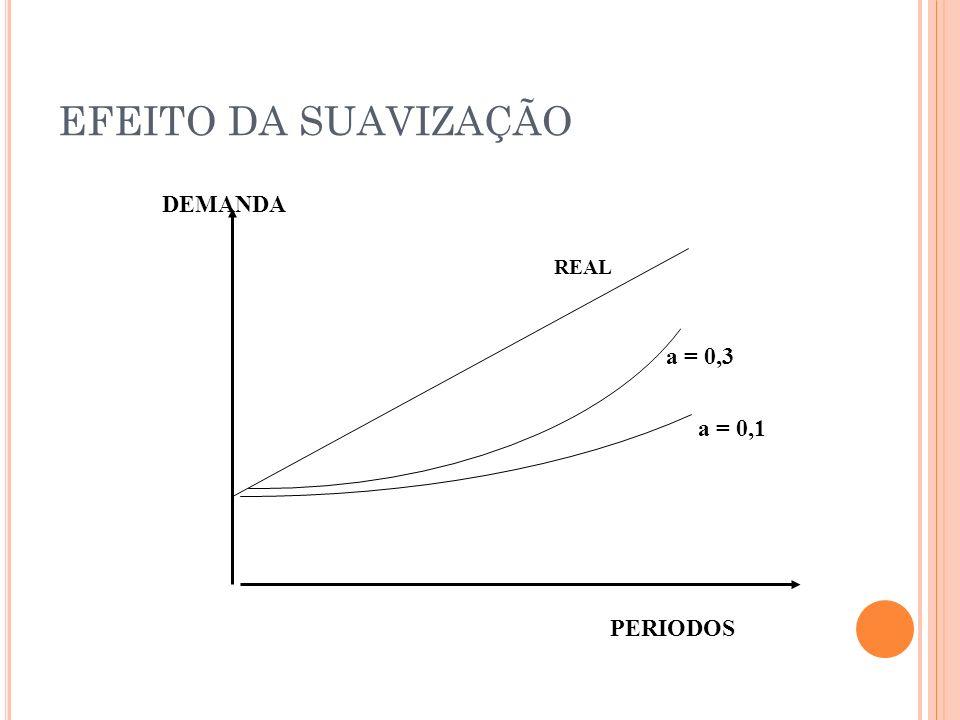 EFEITO DA SUAVIZAÇÃO DEMANDA PERIODOS REAL a = 0,3 a = 0,1