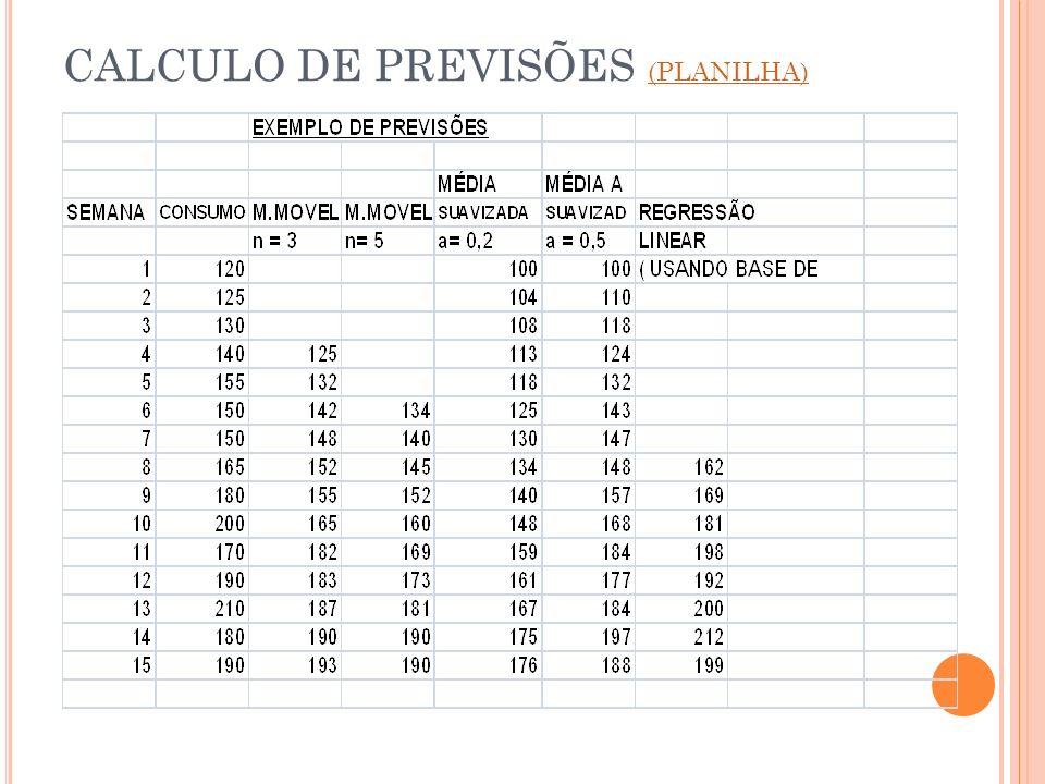 CALCULO DE PREVISÕES (PLANILHA) (PLANILHA)
