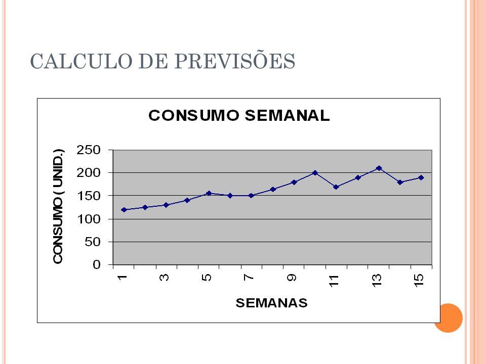 CALCULO DE PREVISÕES