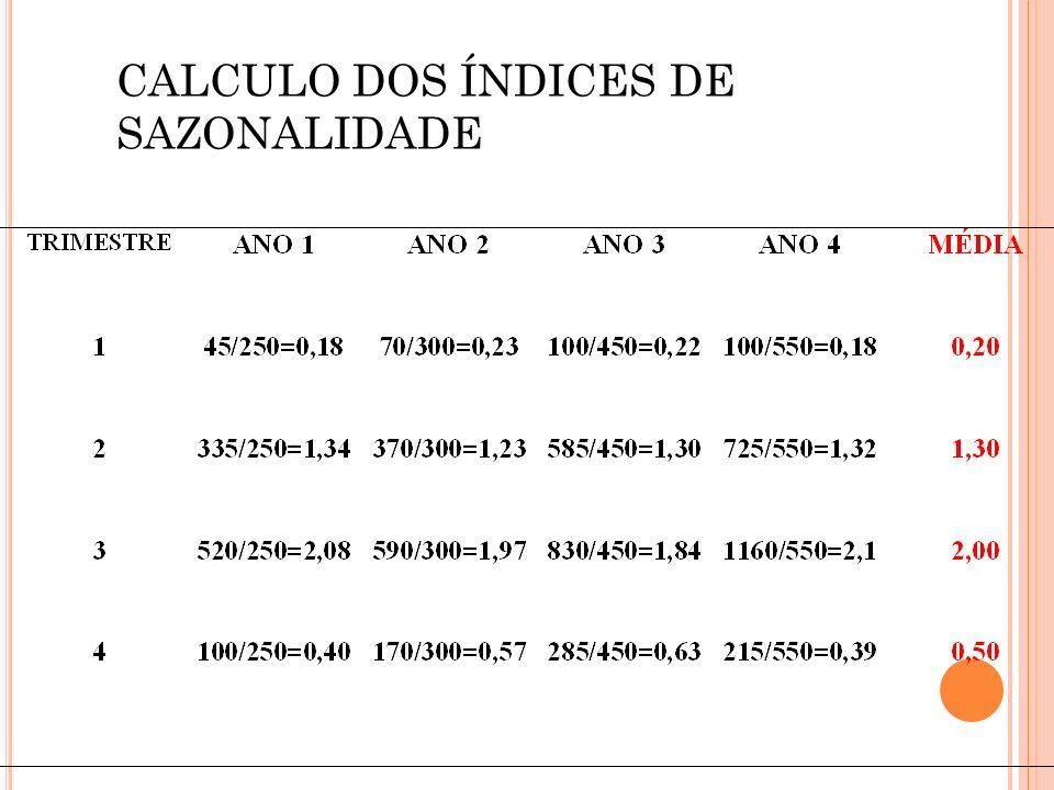 CALCULO DOS ÍNDICES DE SAZONALIDADE