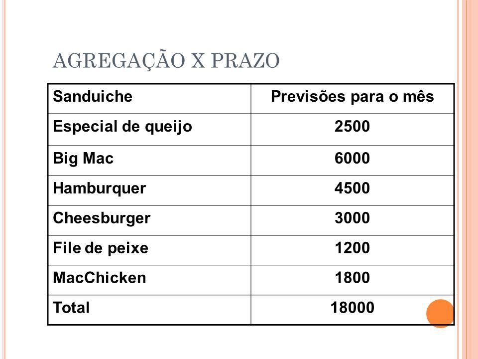 AGREGAÇÃO X PRAZO SanduichePrevisões para o mês Especial de queijo2500 Big Mac6000 Hamburquer4500 Cheesburger3000 File de peixe1200 MacChicken1800 Tot