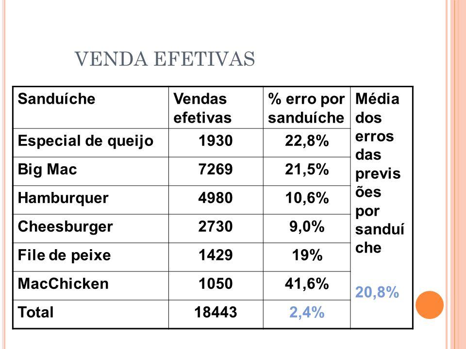 VENDA EFETIVAS SanduícheVendas efetivas % erro por sanduíche Média dos erros das previs ões por sanduí che 20,8% Especial de queijo193022,8% Big Mac72