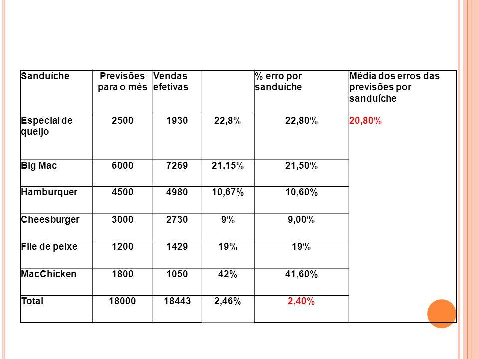SanduíchePrevisões para o mês Vendas efetivas % erro por sanduíche Média dos erros das previsões por sanduíche Especial de queijo 2500193022,8%22,80%2