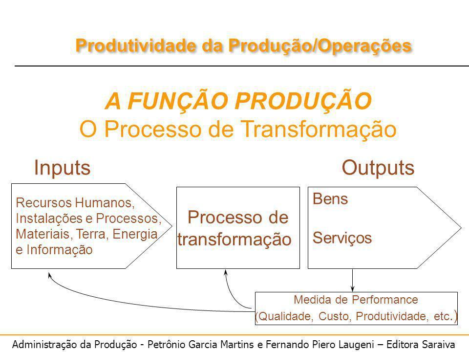 Administração da Produção - Petrônio Garcia Martins e Fernando Piero Laugeni – Editora Saraiva Produtividade da Produção/Operações A FUNÇÃO PRODUÇÃO O