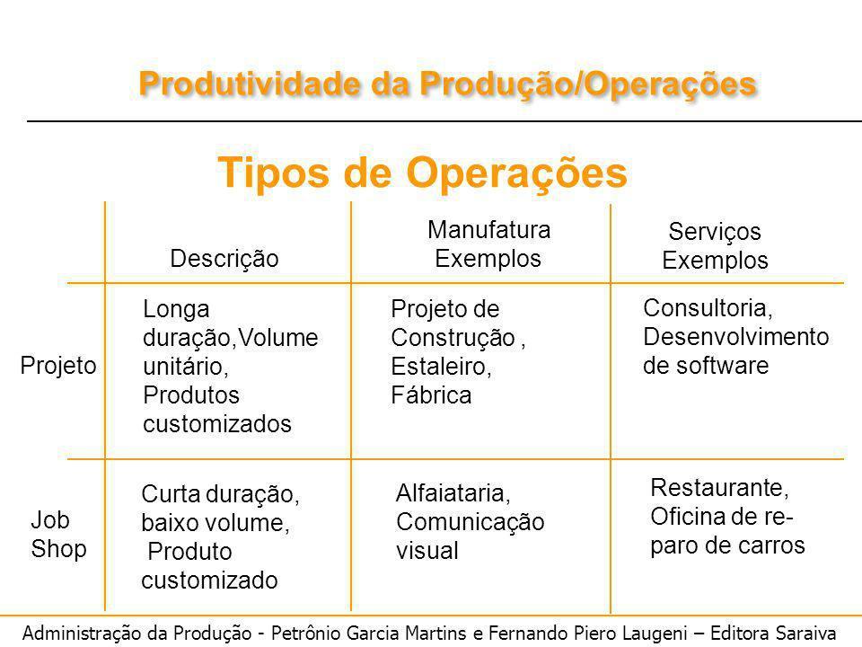 Administração da Produção - Petrônio Garcia Martins e Fernando Piero Laugeni – Editora Saraiva Produtividade da Produção/Operações Descrição Manufatur
