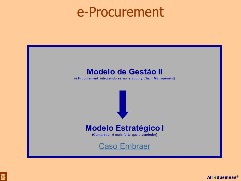 All e Business ® 36 Modelo de Gestão II (e-Procurement integrando-se ao e-Supply Chain Management) Modelo Estratégico I (Comprador é mais forte que o