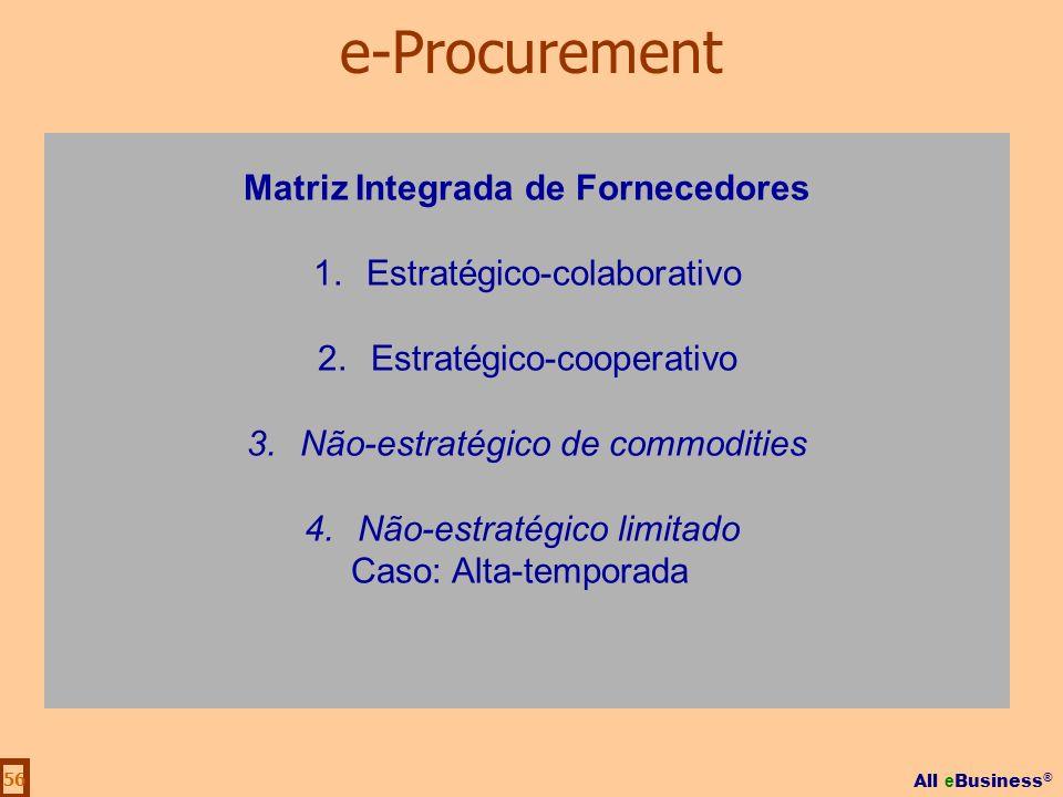 All e Business ® 56 Matriz Integrada de Fornecedores 1.Estratégico-colaborativo 2.Estratégico-cooperativo 3.Não-estratégico de commodities 4.Não-estra
