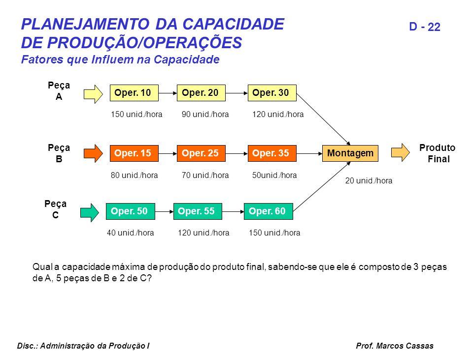 Prof. Marcos Cassas 22 D - Disc.: Administração da Produção I PLANEJAMENTO DA CAPACIDADE DE PRODUÇÃO/OPERAÇÕES Fatores que Influem na Capacidade Qual