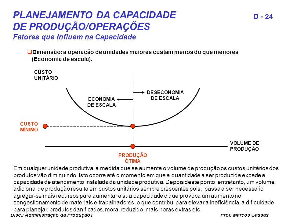 Prof. Marcos Cassas 24 D - Disc.: Administração da Produção I CUSTO UNITÁRIO VOLUME DE PRODUÇÃO PRODUÇÃO ÓTIMA CUSTO MÍNIMO ECONOMIA DE ESCALA DESECON