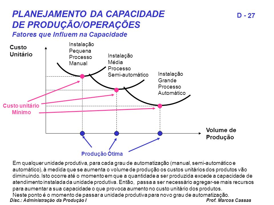 Prof. Marcos Cassas 27 D - Disc.: Administração da Produção I Volume de Produção Custo Unitário Instalação Pequena Processo Manual Instalação Média Pr