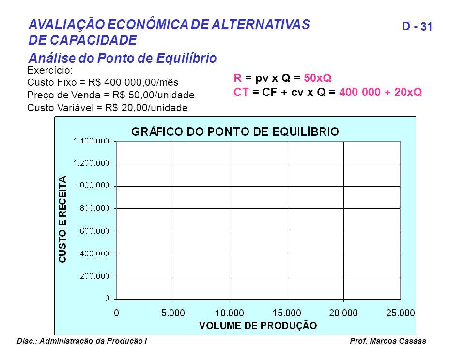 Prof. Marcos Cassas 31 D - Disc.: Administração da Produção I Exercício: Custo Fixo = R$ 400 000,00/mês Preço de Venda = R$ 50,00/unidade Custo Variáv