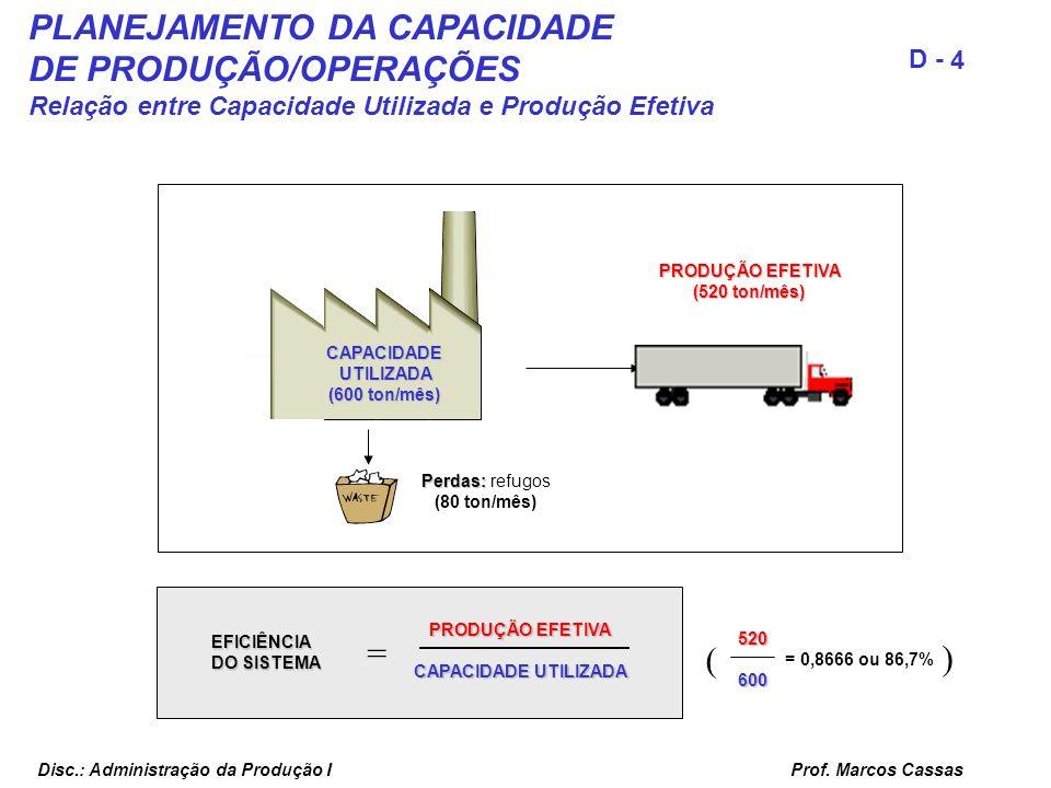 Prof. Marcos Cassas 4 D - Disc.: Administração da Produção I PLANEJAMENTO DA CAPACIDADE DE PRODUÇÃO/OPERAÇÕES Relação entre Capacidade Utilizada e Pro