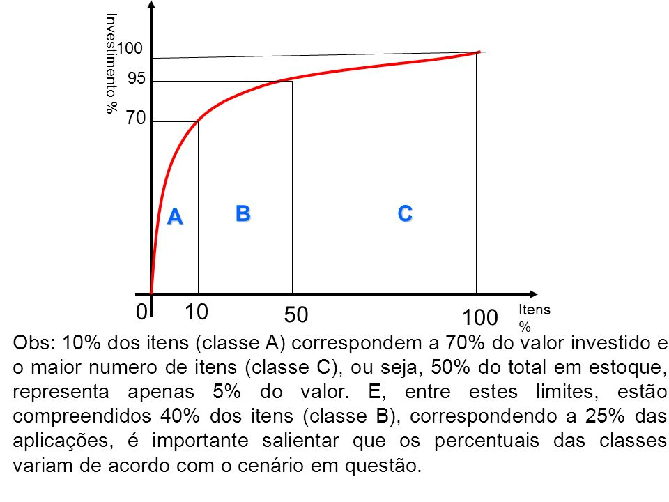 Exercícios: Construir análise da curva ABC: