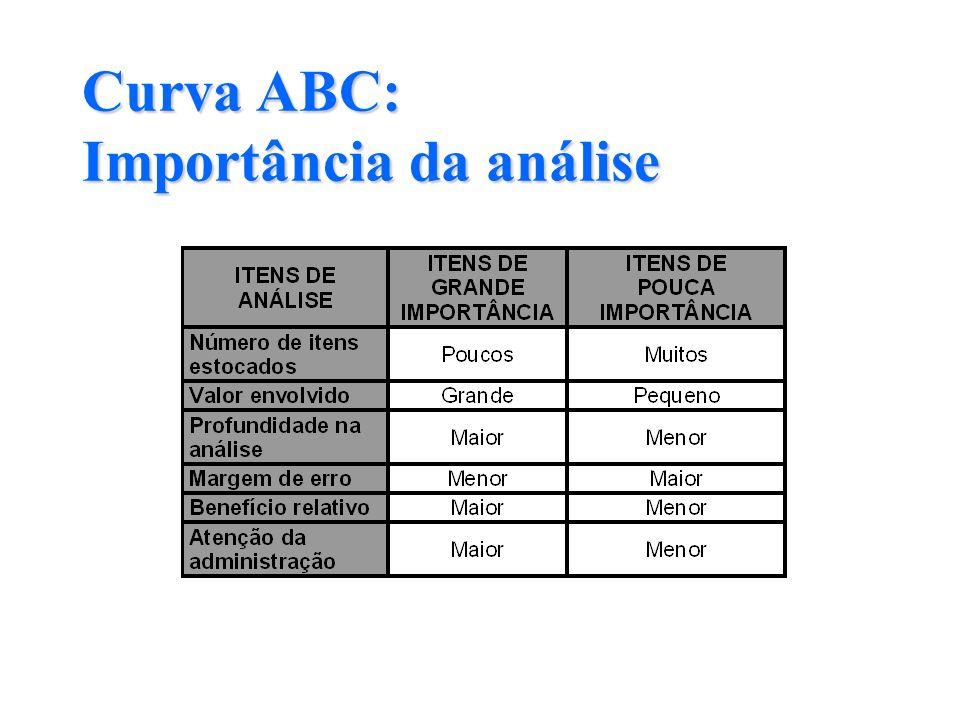 ITEM QUANT.MÉDIA EM ESTOQUE (A) CUSTO UNITÁRIO (B) UnidadesR$/unid.