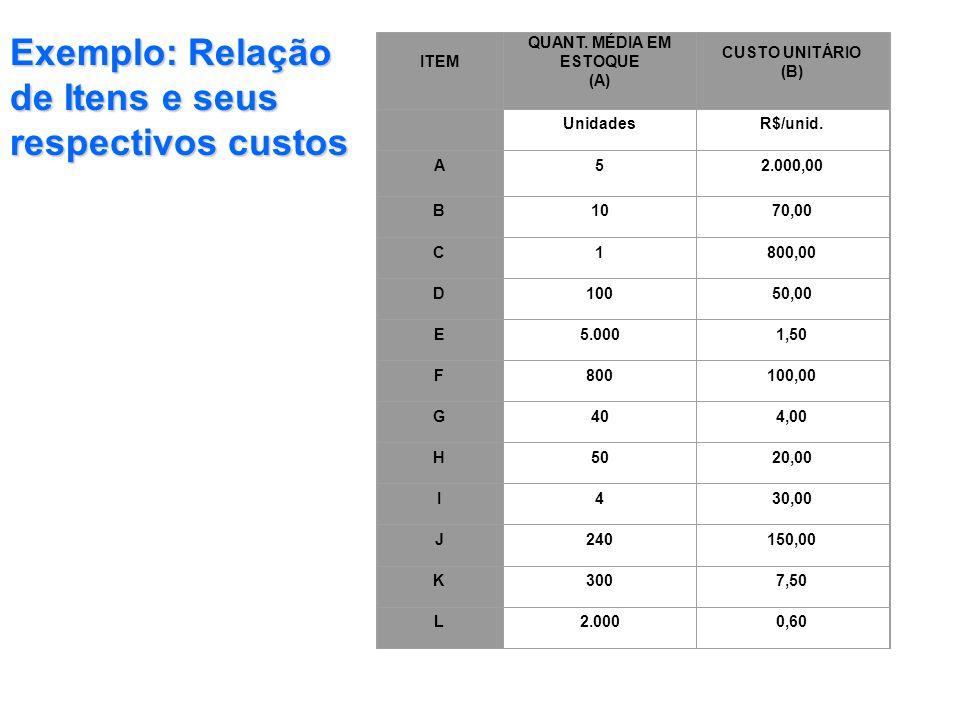 ITEM QUANT. MÉDIA EM ESTOQUE (A) CUSTO UNITÁRIO (B) UnidadesR$/unid. A52.000,00 B1070,00 C1800,00 D10050,00 E5.0001,50 F800100,00 G404,00 H5020,00 I43
