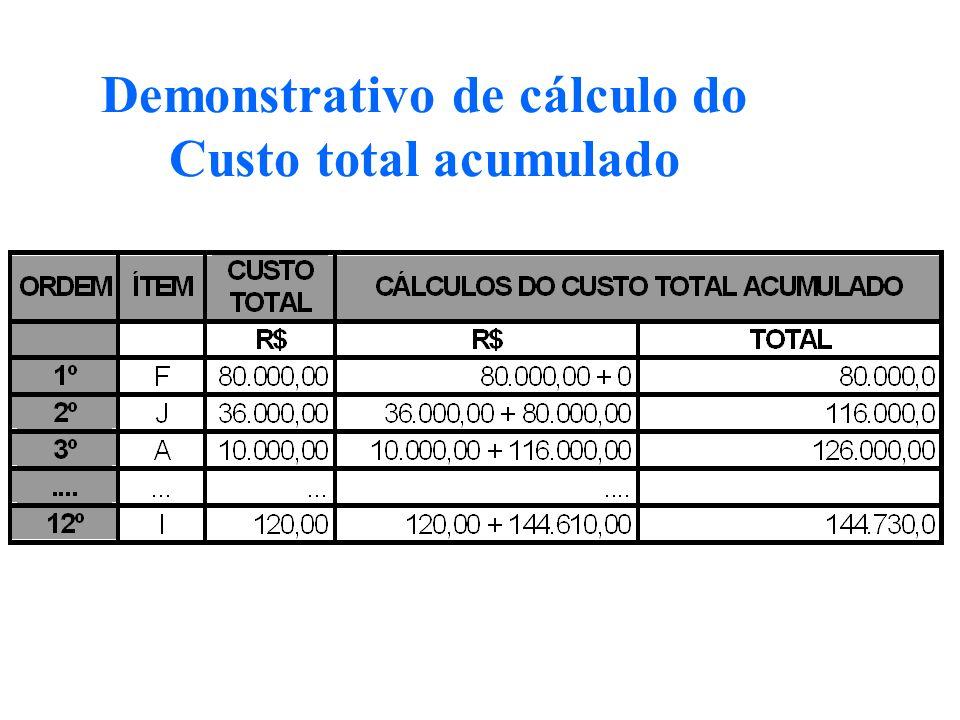 Demonstrativo de cálculo do Custo total acumulado