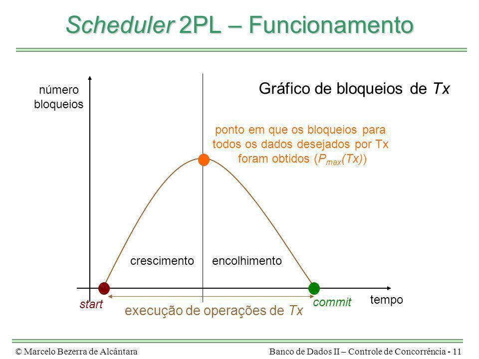© Marcelo Bezerra de AlcântaraBanco de Dados II – Controle de Concorrência - 11 Scheduler 2PL – Funcionamento número bloqueios Gráfico de bloqueios de