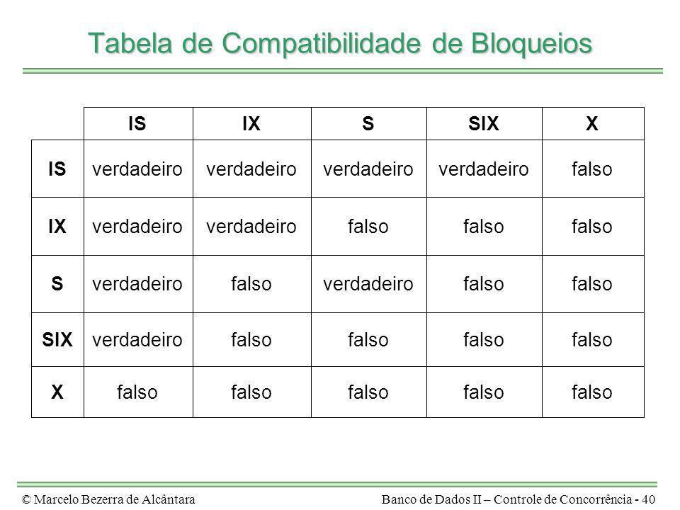 © Marcelo Bezerra de AlcântaraBanco de Dados II – Controle de Concorrência - 40 Tabela de Compatibilidade de Bloqueios falso X verdadeiroSIX falso ver