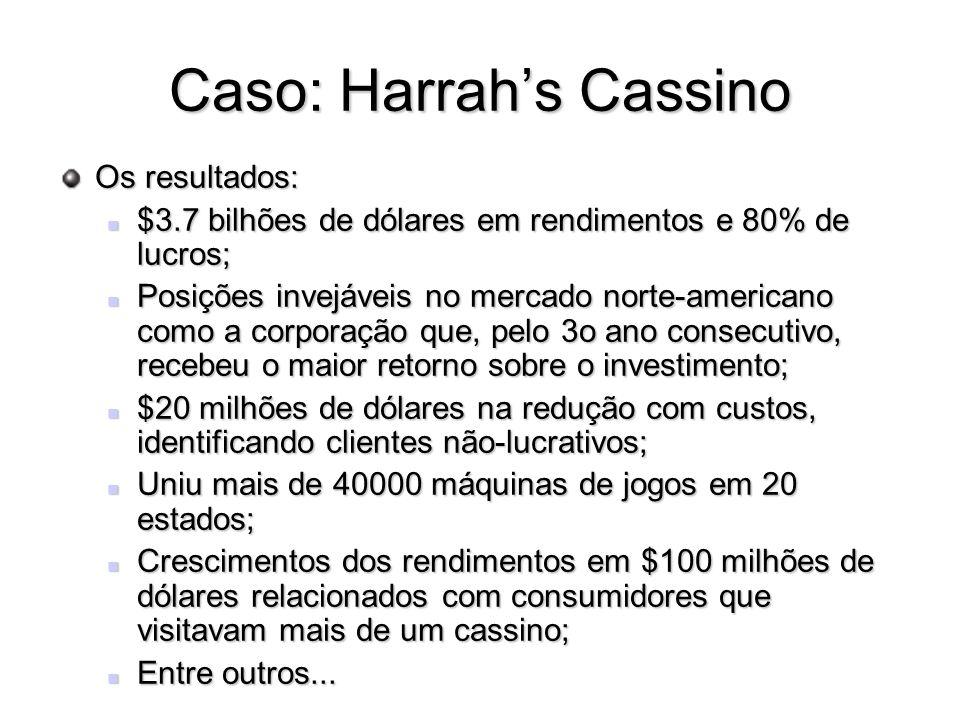 Caso: Harrahs Cassino Os resultados: $3.7 bilhões de dólares em rendimentos e 80% de lucros; $3.7 bilhões de dólares em rendimentos e 80% de lucros; Posições invejáveis no mercado norte-americano como a corporação que, pelo 3o ano consecutivo, recebeu o maior retorno sobre o investimento; Posições invejáveis no mercado norte-americano como a corporação que, pelo 3o ano consecutivo, recebeu o maior retorno sobre o investimento; $20 milhões de dólares na redução com custos, identificando clientes não-lucrativos; $20 milhões de dólares na redução com custos, identificando clientes não-lucrativos; Uniu mais de 40000 máquinas de jogos em 20 estados; Uniu mais de 40000 máquinas de jogos em 20 estados; Crescimentos dos rendimentos em $100 milhões de dólares relacionados com consumidores que visitavam mais de um cassino; Crescimentos dos rendimentos em $100 milhões de dólares relacionados com consumidores que visitavam mais de um cassino; Entre outros...