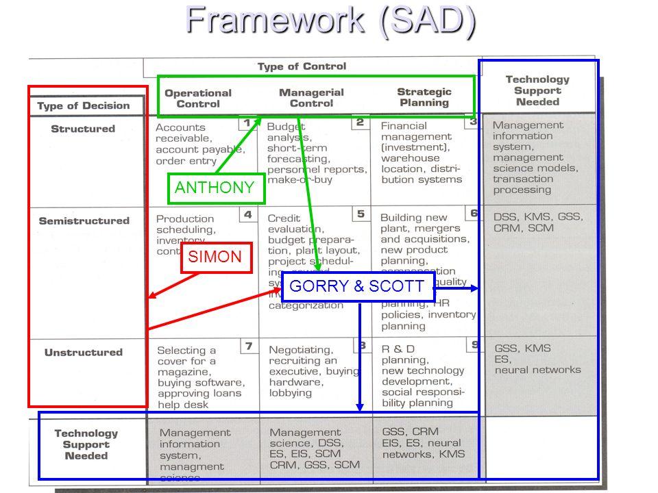 Framework (SAD) SIMON ANTHONY GORRY & SCOTT