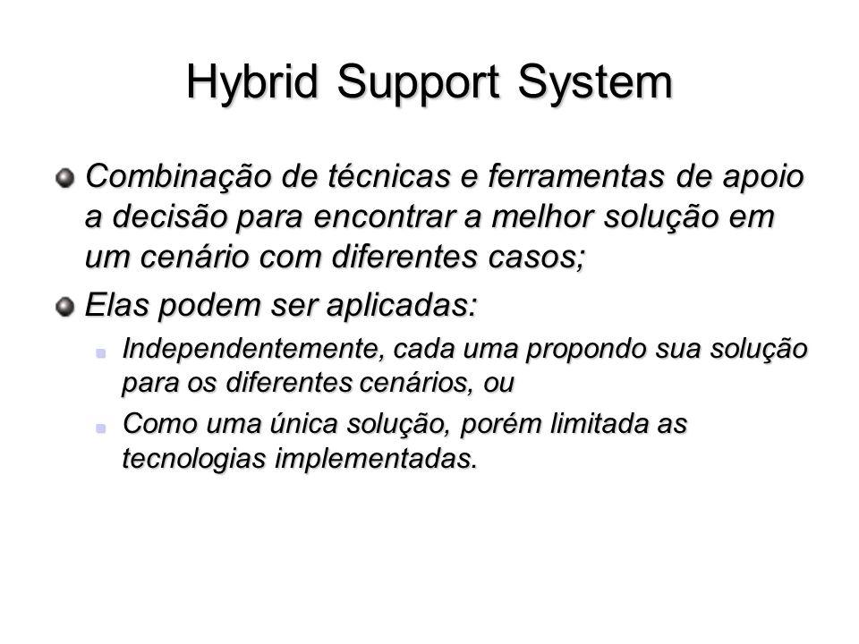 Hybrid Support System Combinação de técnicas e ferramentas de apoio a decisão para encontrar a melhor solução em um cenário com diferentes casos; Elas