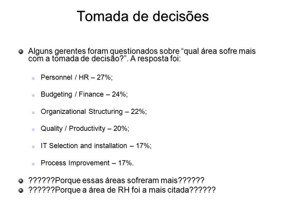 Tomada de decisões Alguns gerentes foram questionados sobre qual área sofre mais com a tomada de decisão?. A resposta foi: Personnel / HR – 27%; Perso