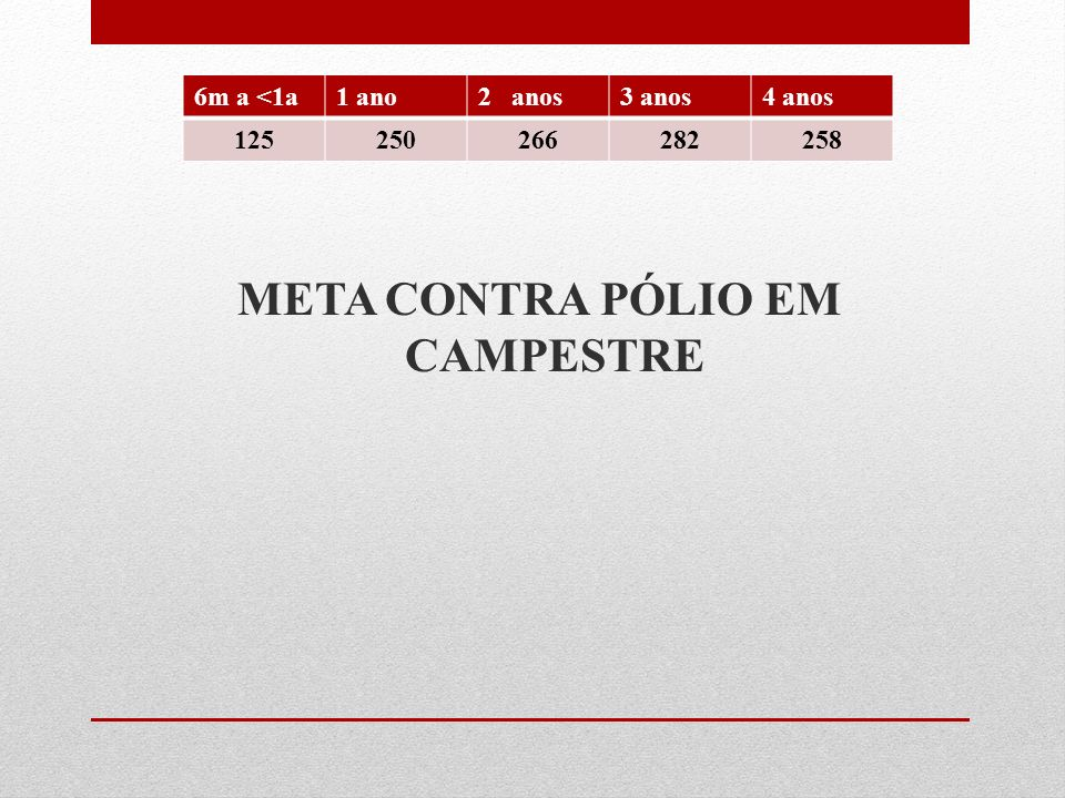 META CONTRA PÓLIO EM CAMPESTRE 6m a <1a1 ano2 anos3 anos4 anos 125250266282258