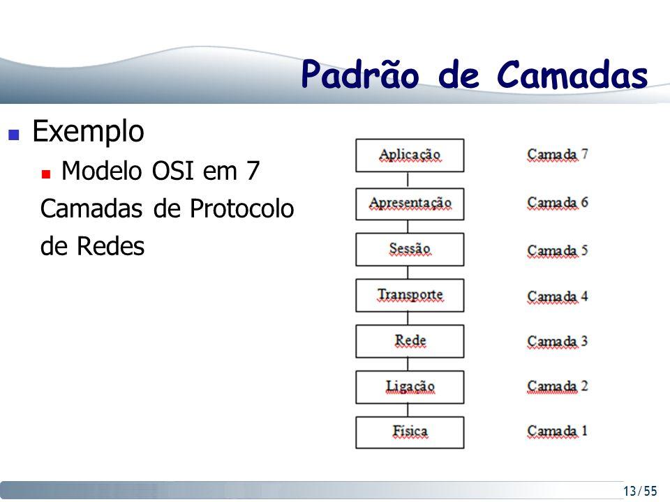 13/55 Padrão de Camadas Exemplo Modelo OSI em 7 Camadas de Protocolo de Redes