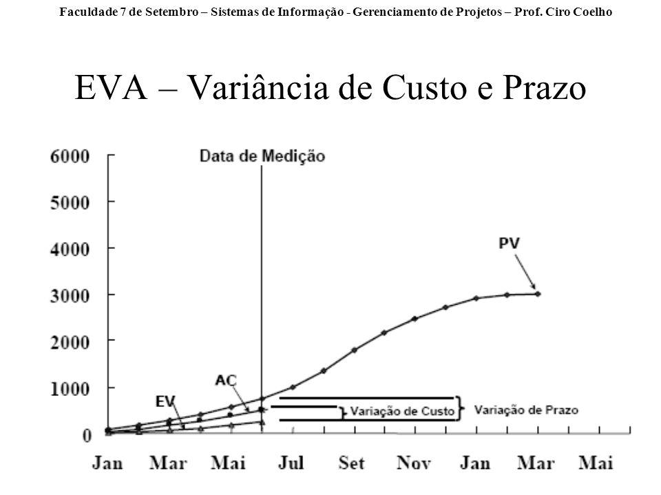 Faculdade 7 de Setembro – Sistemas de Informação - Gerenciamento de Projetos – Prof. Ciro Coelho EVA – Variância de Custo e Prazo