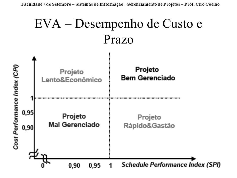 Faculdade 7 de Setembro – Sistemas de Informação - Gerenciamento de Projetos – Prof. Ciro Coelho EVA – Desempenho de Custo e Prazo