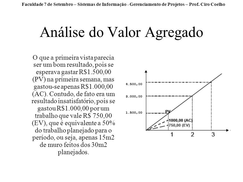 Faculdade 7 de Setembro – Sistemas de Informação - Gerenciamento de Projetos – Prof. Ciro Coelho Análise do Valor Agregado O que a primeira vista pare