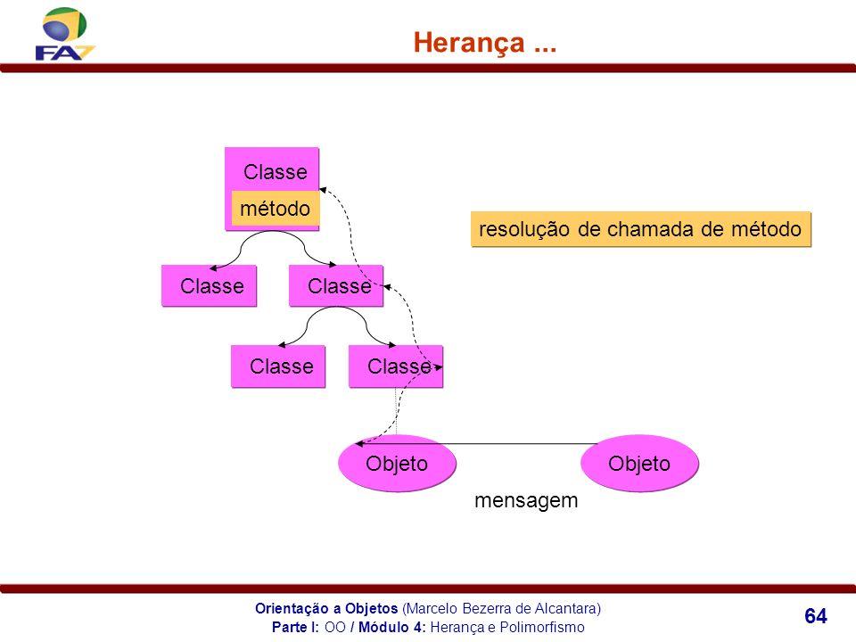 Orientação a Objetos (Marcelo Bezerra de Alcantara) 64 Herança... Classe Objeto mensagem método resolução de chamada de método Parte I: OO / Módulo 4: