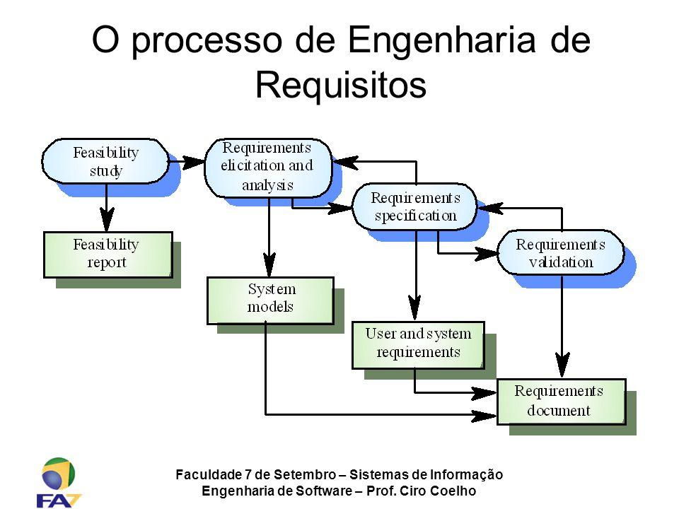 Faculdade 7 de Setembro – Sistemas de Informação Engenharia de Software – Prof. Ciro Coelho O processo de Engenharia de Requisitos