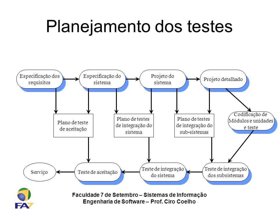 Faculdade 7 de Setembro – Sistemas de Informação Engenharia de Software – Prof. Ciro Coelho Planejamento dos testes Especificação dos requisitos Espec