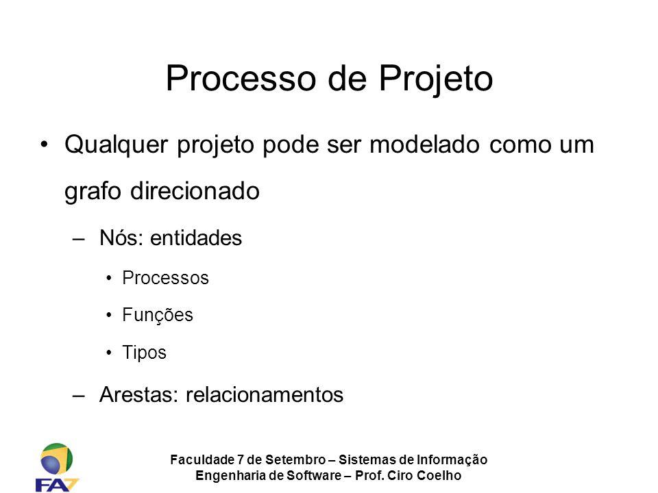 Faculdade 7 de Setembro – Sistemas de Informação Engenharia de Software – Prof. Ciro Coelho Processo de Projeto Qualquer projeto pode ser modelado com