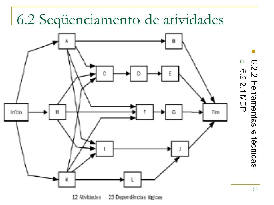 Faculdade 7 de Setembro – Sistemas de Informação -Gerenciamento de Projetos – Ciro Coelho 25 6.2 Seqüenciamento de atividades 6.2.2 Ferramentas e técn
