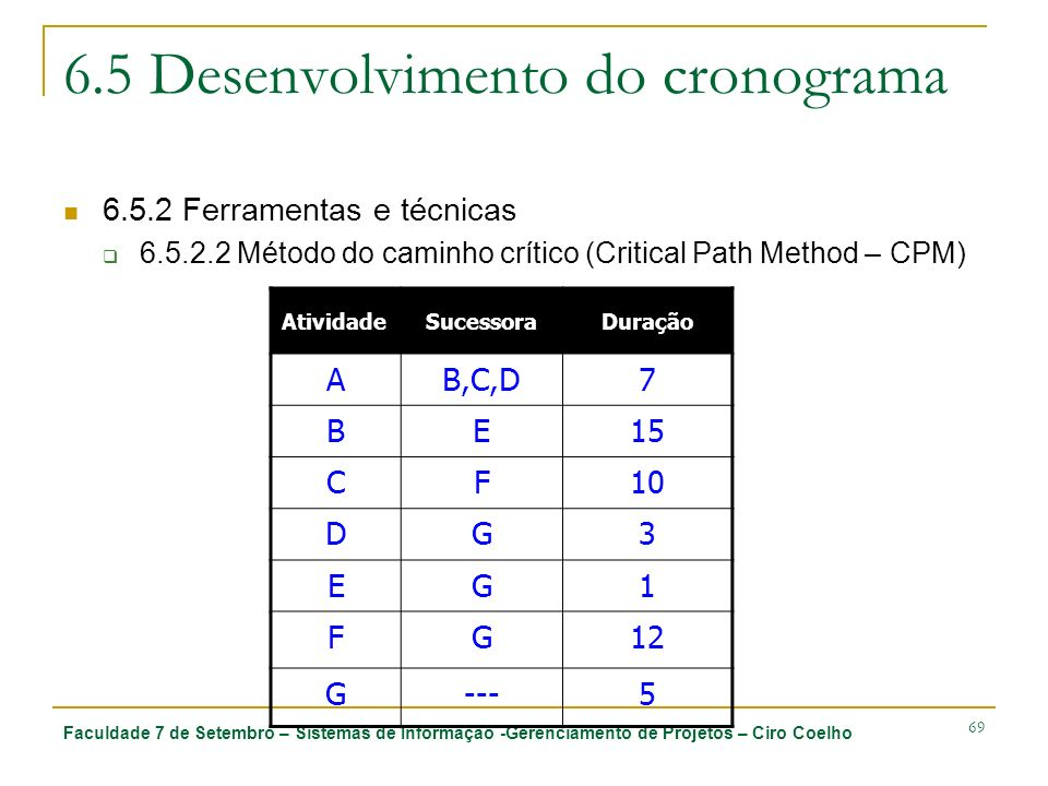 Faculdade 7 de Setembro – Sistemas de Informação -Gerenciamento de Projetos – Ciro Coelho 69 6.5 Desenvolvimento do cronograma AtividadeSucessoraDuraç