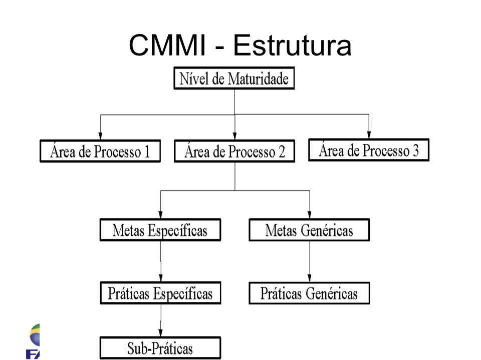 Faculdade 7 de Setembro – Sistemas de Informação Engenharia de Software – Prof. Ciro Coelho CMMI - Estrutura