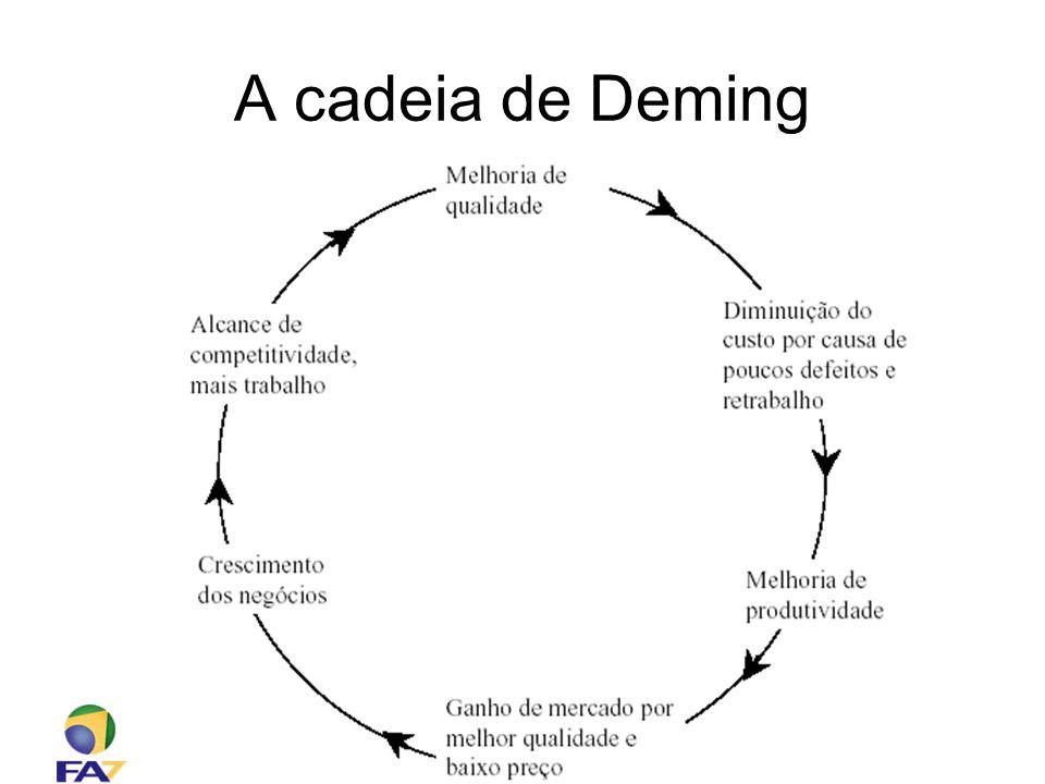 Faculdade 7 de Setembro – Sistemas de Informação Engenharia de Software – Prof. Ciro Coelho A cadeia de Deming
