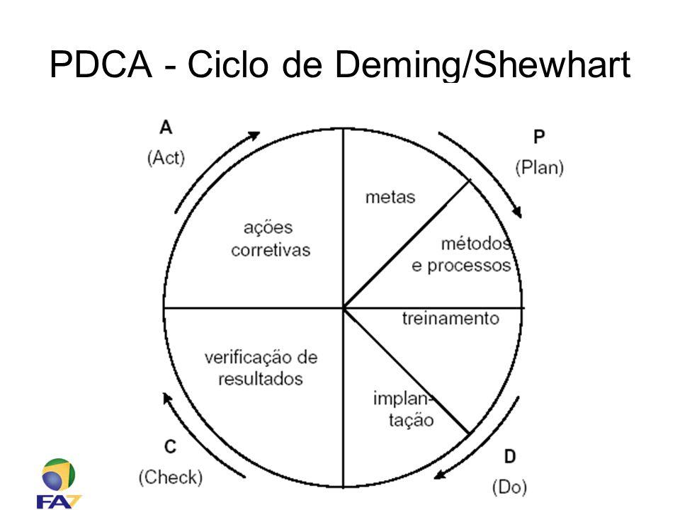 Faculdade 7 de Setembro – Sistemas de Informação Engenharia de Software – Prof. Ciro Coelho PDCA - Ciclo de Deming/Shewhart