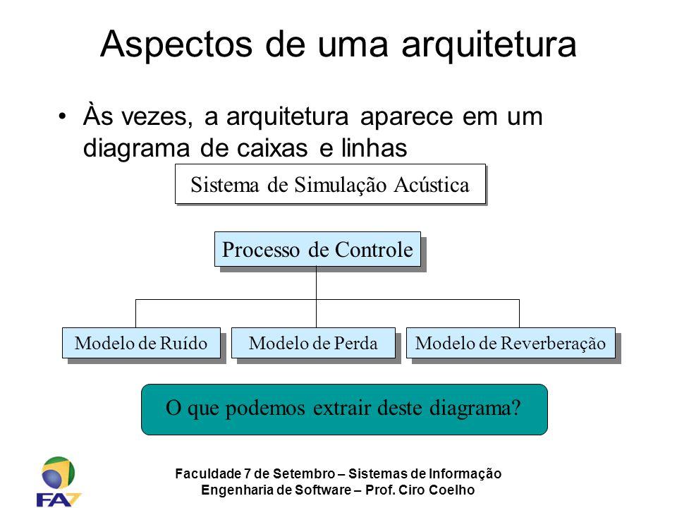 Faculdade 7 de Setembro – Sistemas de Informação Engenharia de Software – Prof. Ciro Coelho Aspectos de uma arquitetura Às vezes, a arquitetura aparec