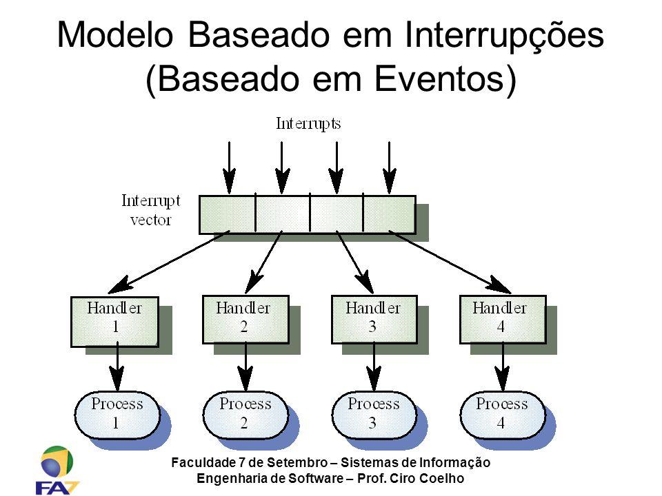Faculdade 7 de Setembro – Sistemas de Informação Engenharia de Software – Prof. Ciro Coelho Modelo Baseado em Interrupções (Baseado em Eventos)