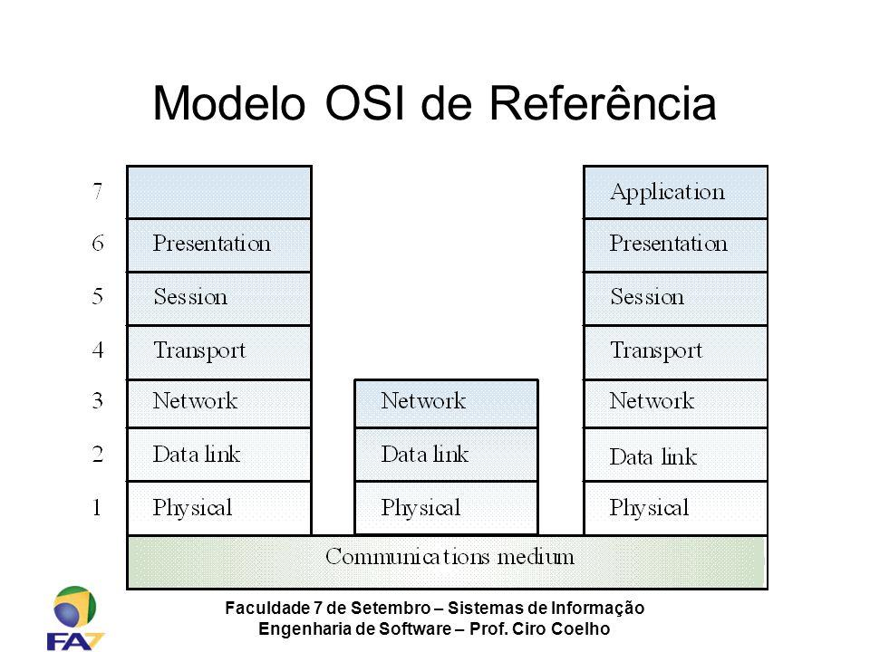 Faculdade 7 de Setembro – Sistemas de Informação Engenharia de Software – Prof. Ciro Coelho Modelo OSI de Referência