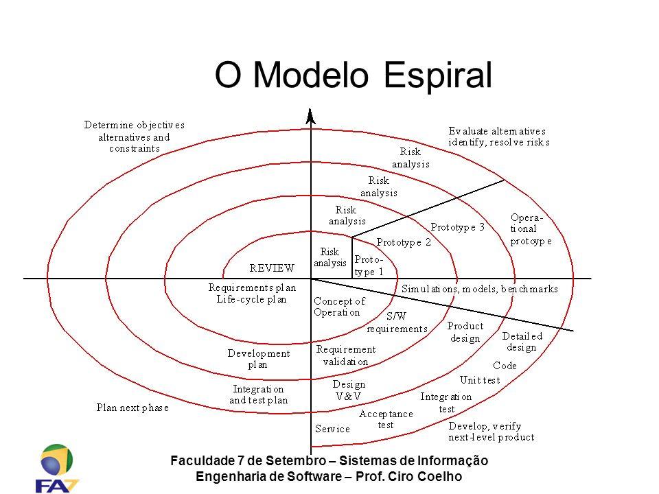 Faculdade 7 de Setembro – Sistemas de Informação Engenharia de Software – Prof. Ciro Coelho O Modelo Espiral